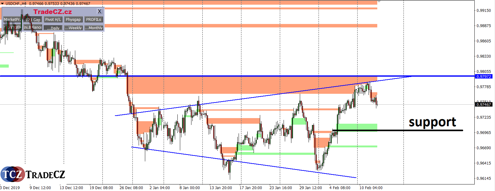 USDCHF single price action
