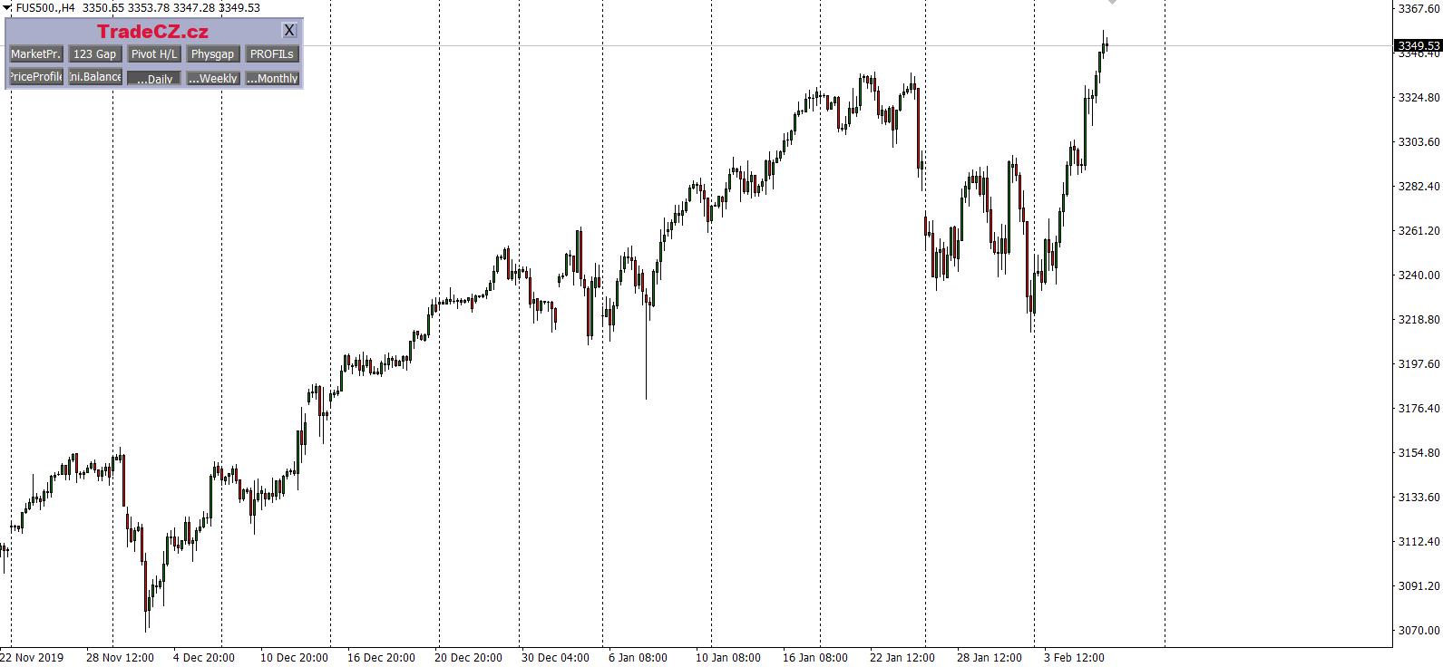 Index SP500 price action