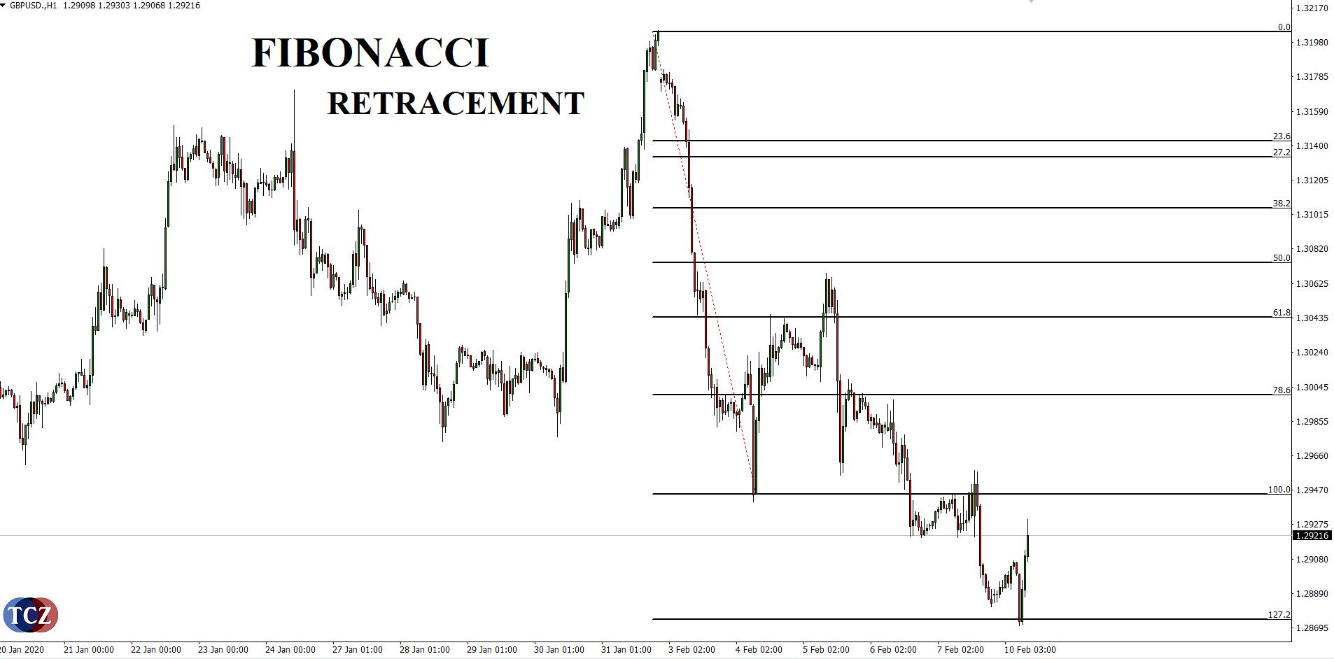Fibonacci retracement v MT4