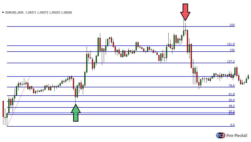 Fibonacci a Price Action