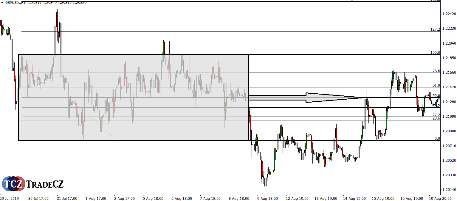 Fibonacci kumulace trhu
