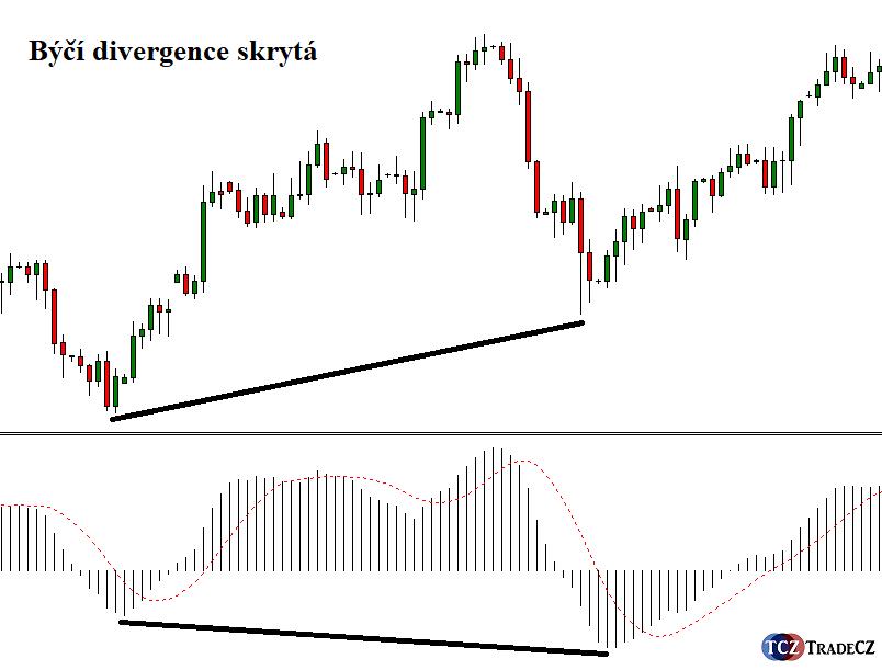 Skrytá býčí divergence