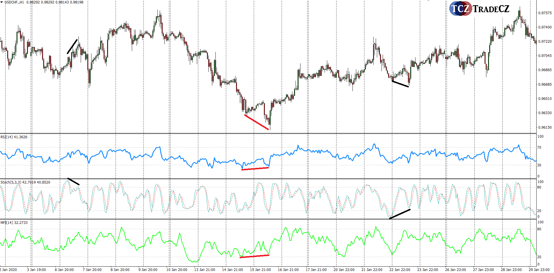 Divergence forex RSI MFI Stochastic