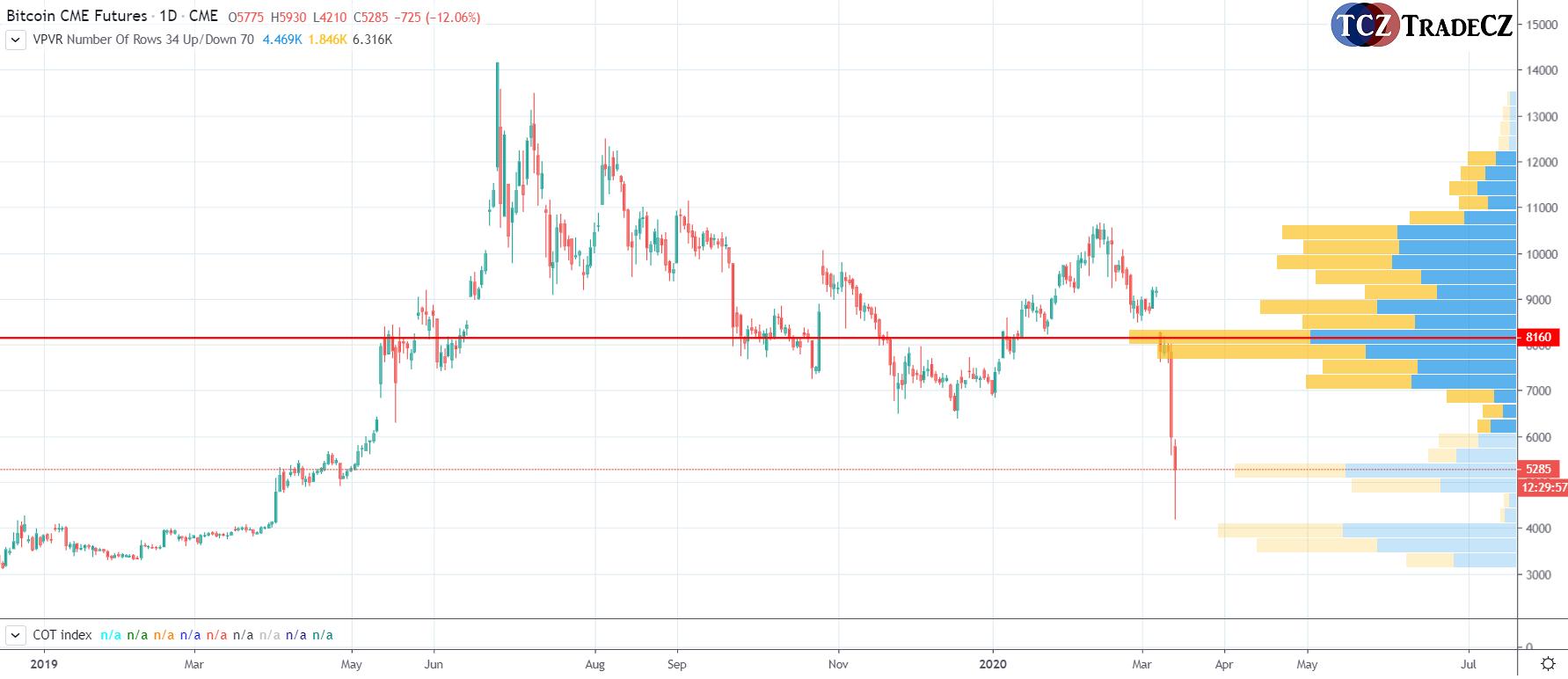Bitcoin futures market profile