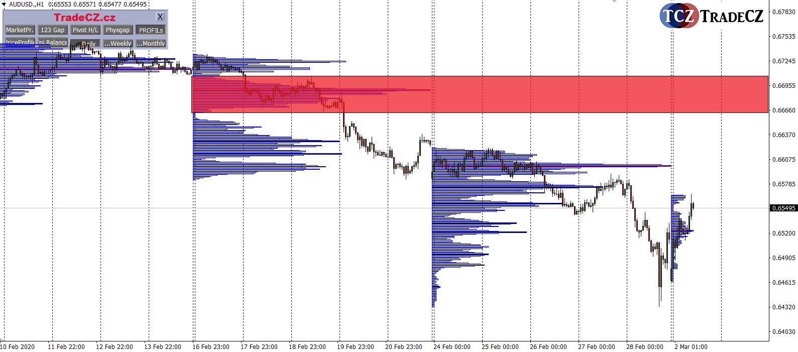 Forex AUDUSD market profile