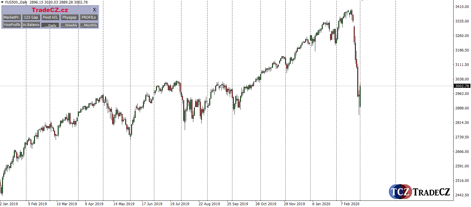 Index SP500 sell off