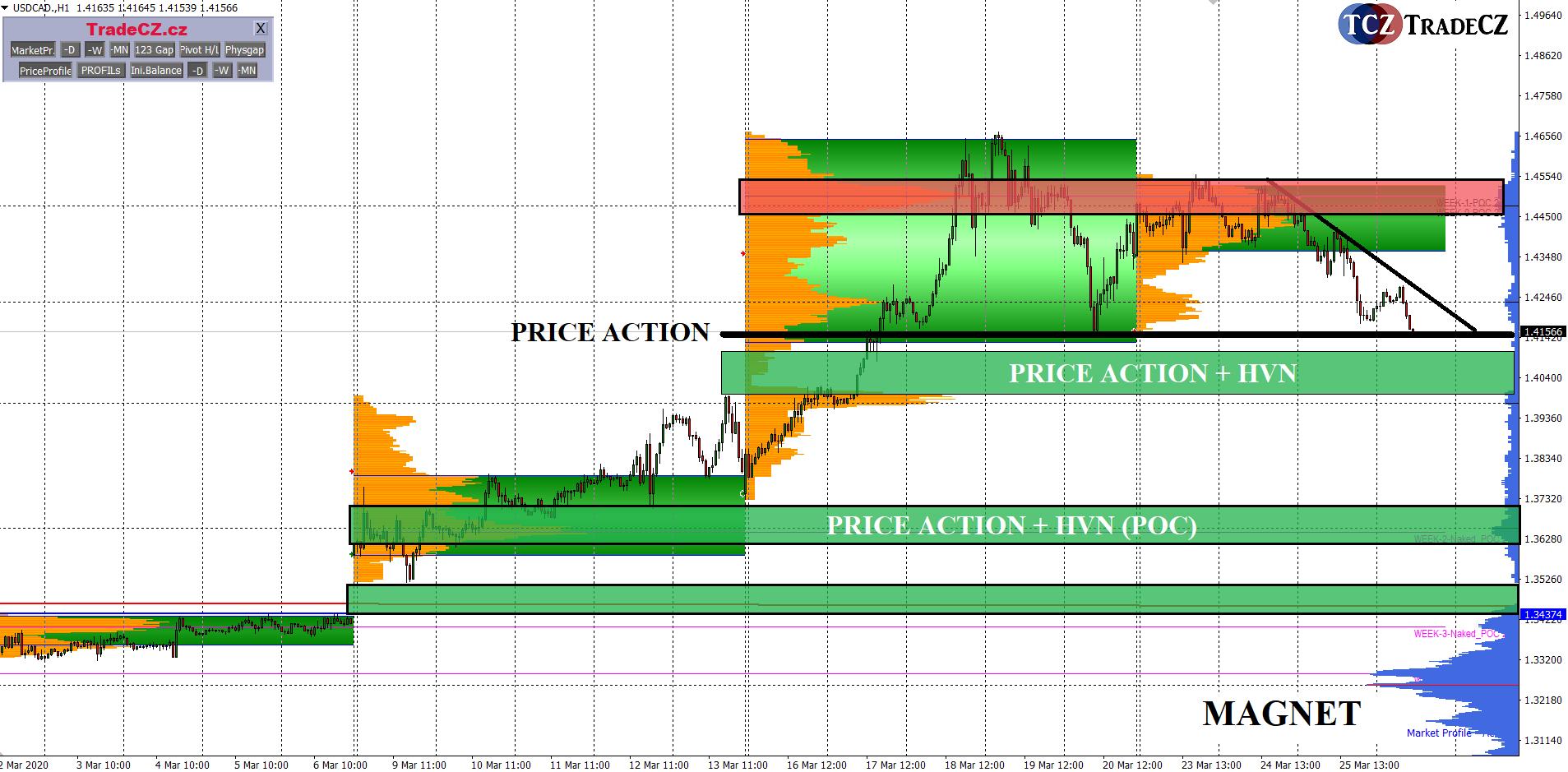 Market Profile v MT4 USDCAD