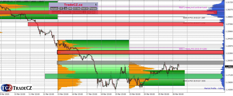 Market Profile analýza GBPUSD