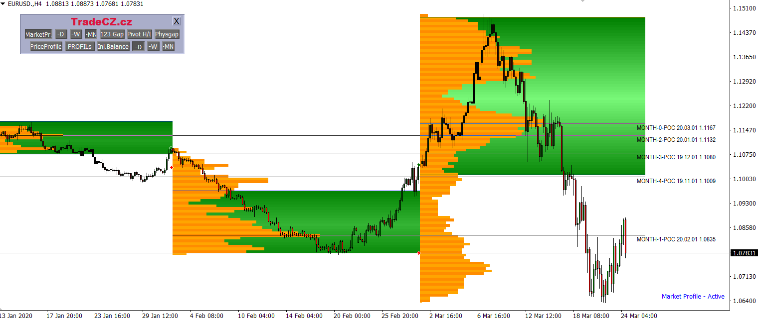Market Profile MetaTrader