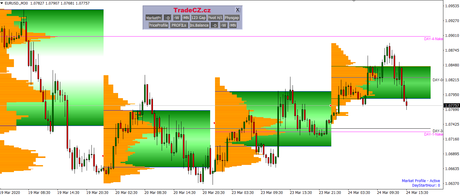 Market Profile TradeCZ