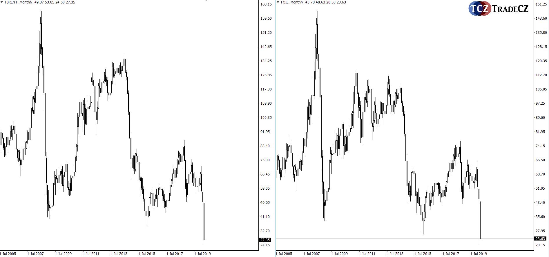 Srovnání ropa WTI a Brent