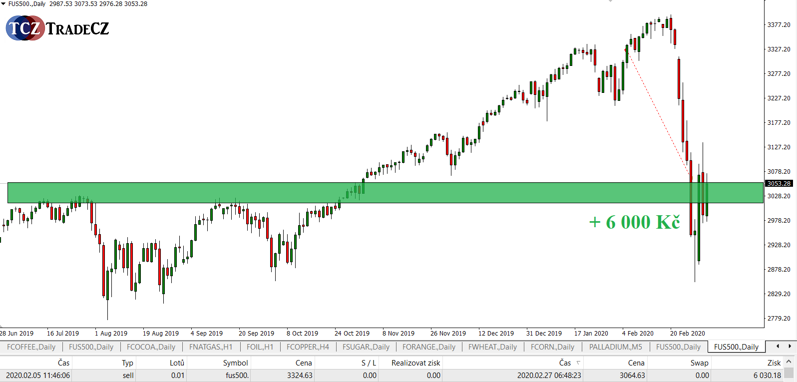 SP500 sell off profit