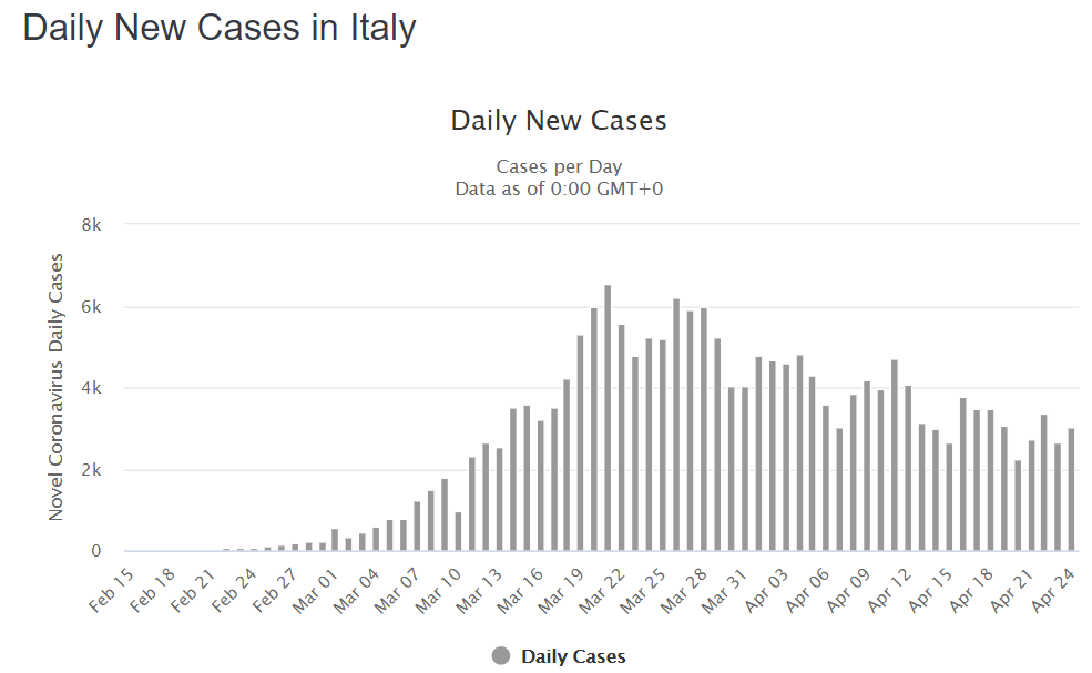 Itálie koronavirus