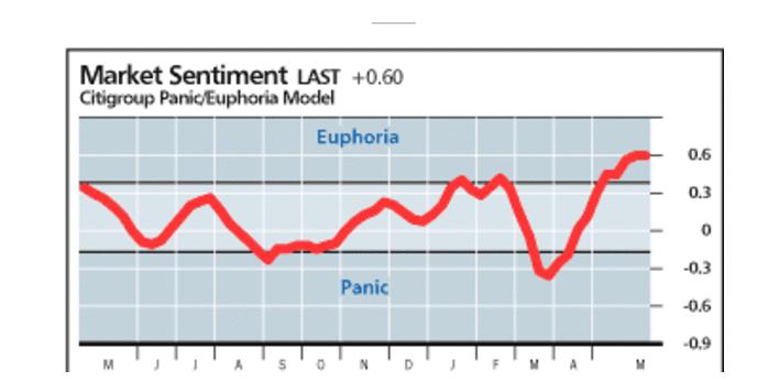 Euforie Citigroup