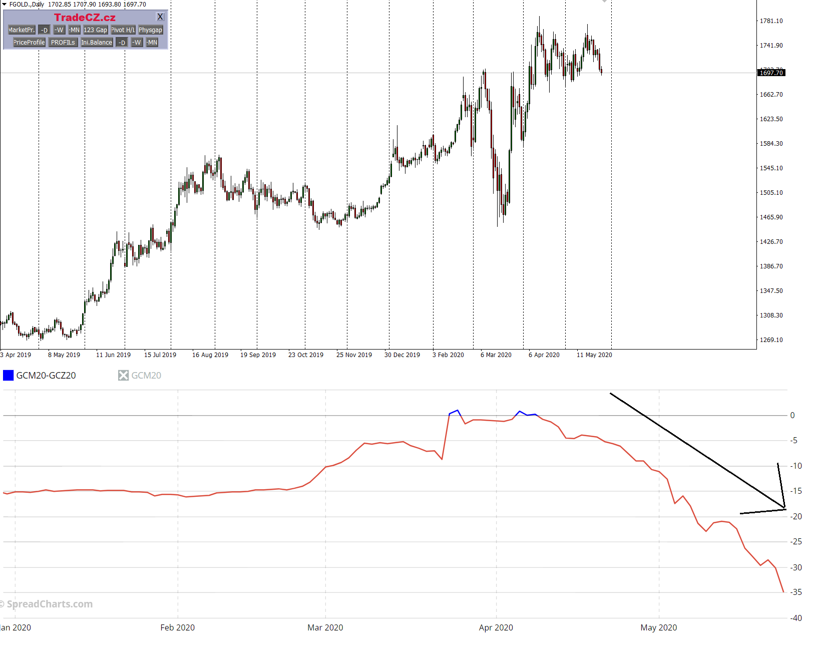 Zlato poptávka price action