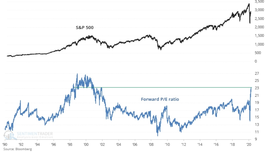 P/E ratio SP500