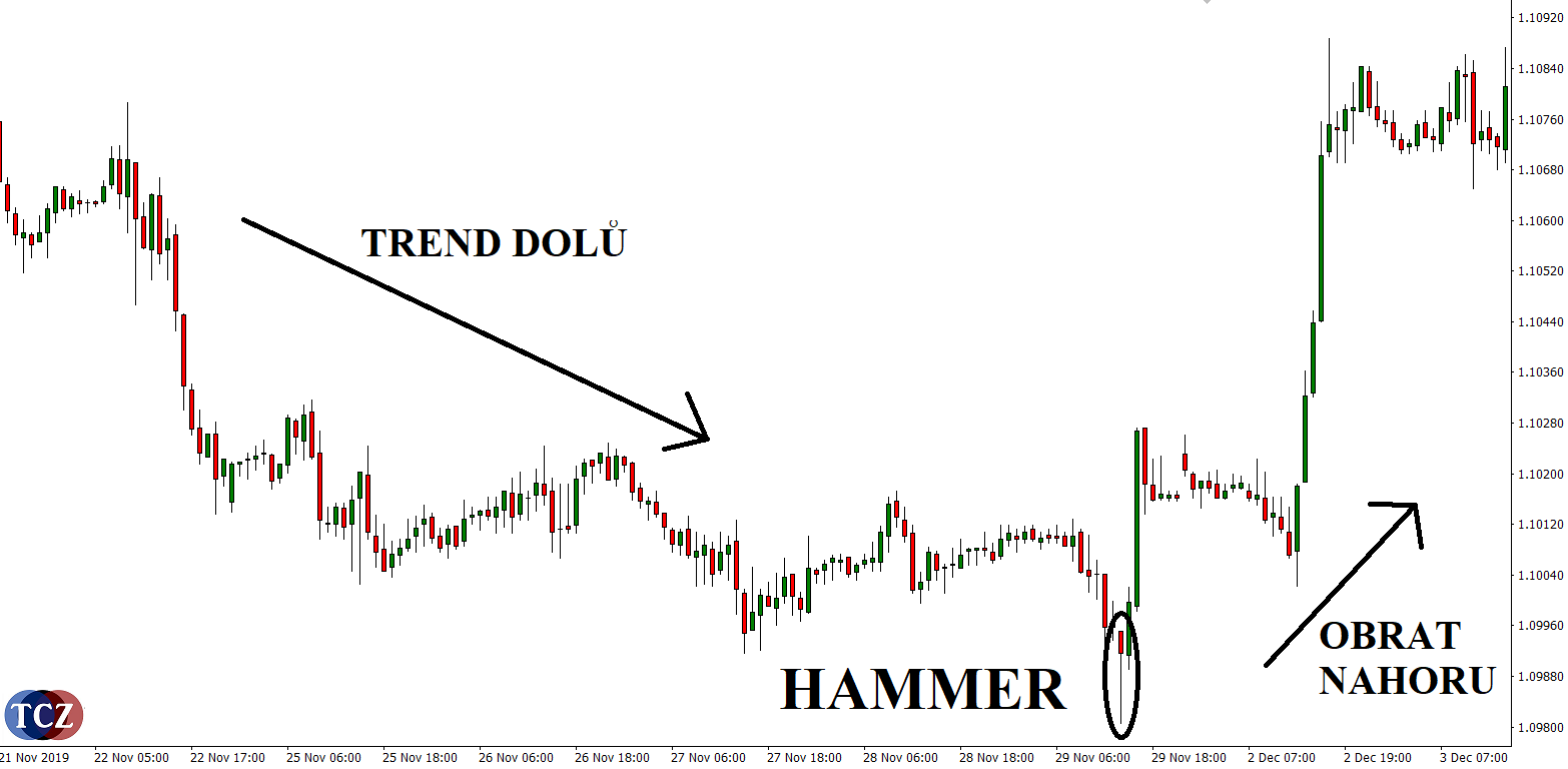 Formace Hammer forex