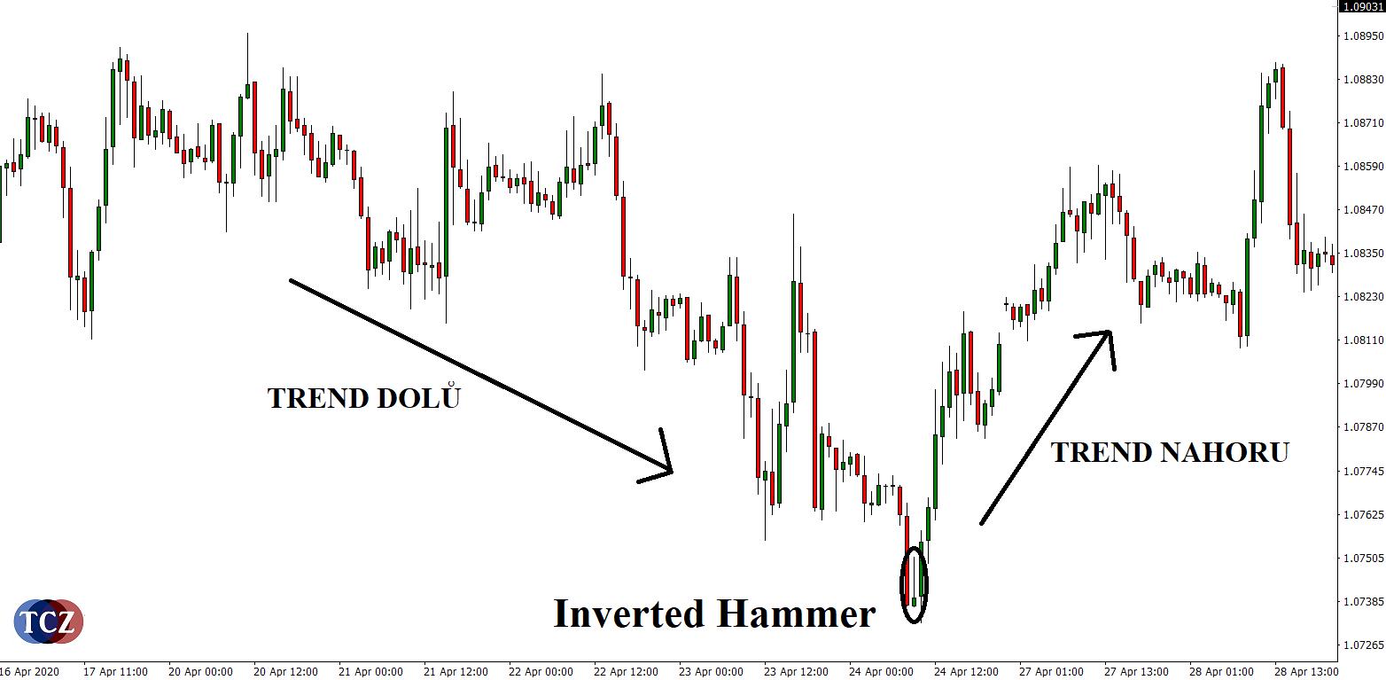 Svíčková formace Inverted Hammer
