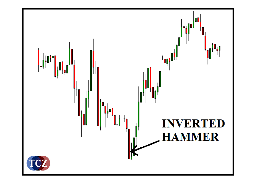 Inverted Hammer formace