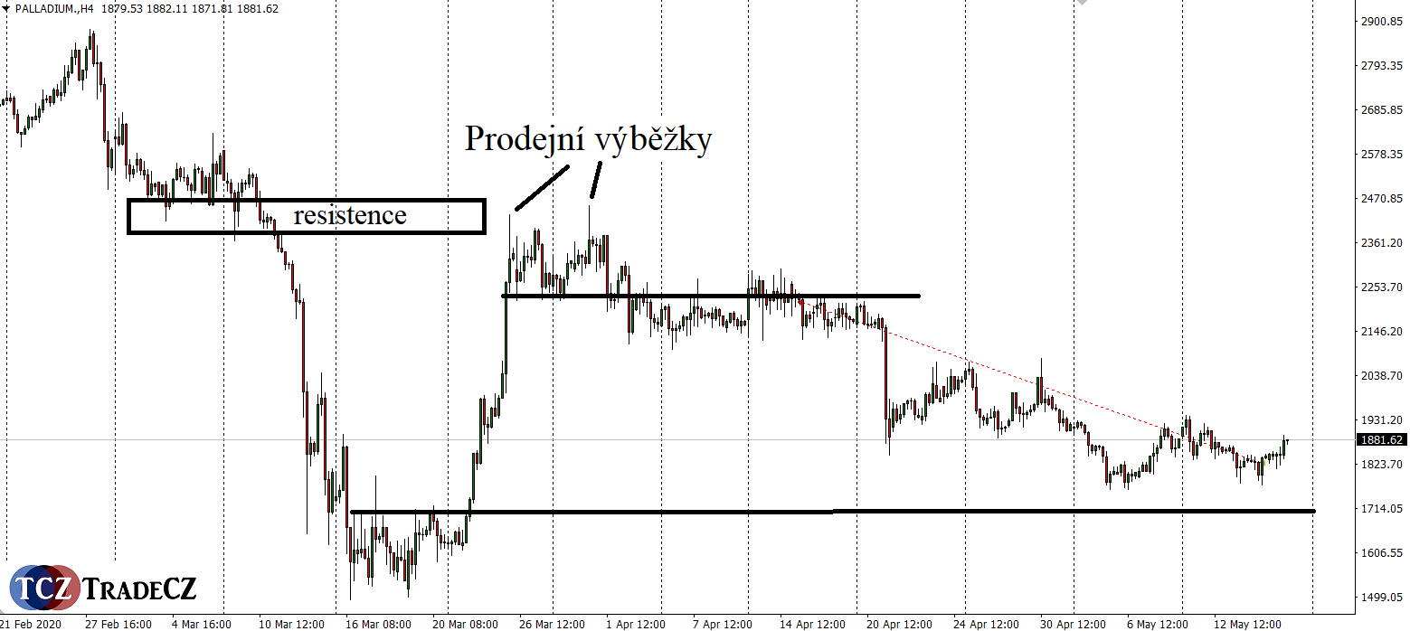 Palladium price action analýza