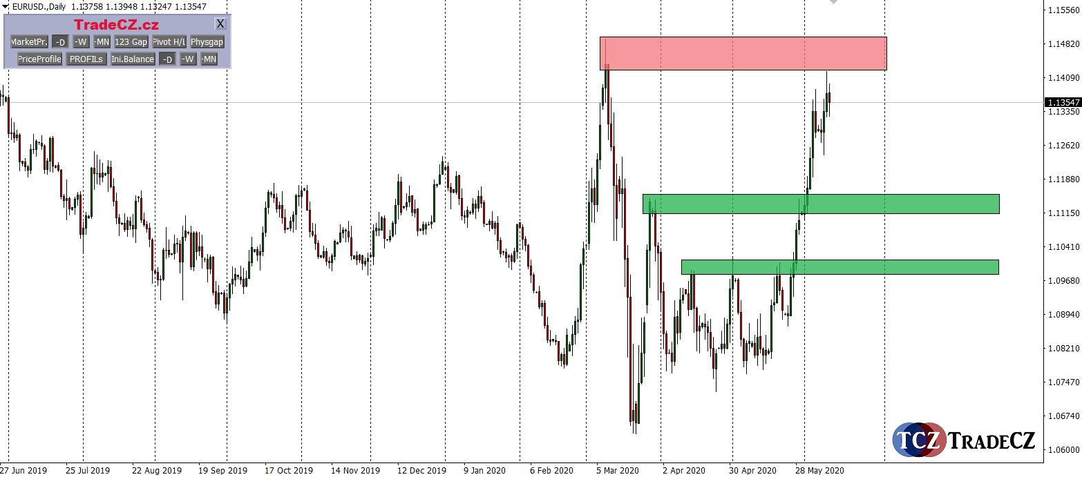 měnový pár EURUSD analýza