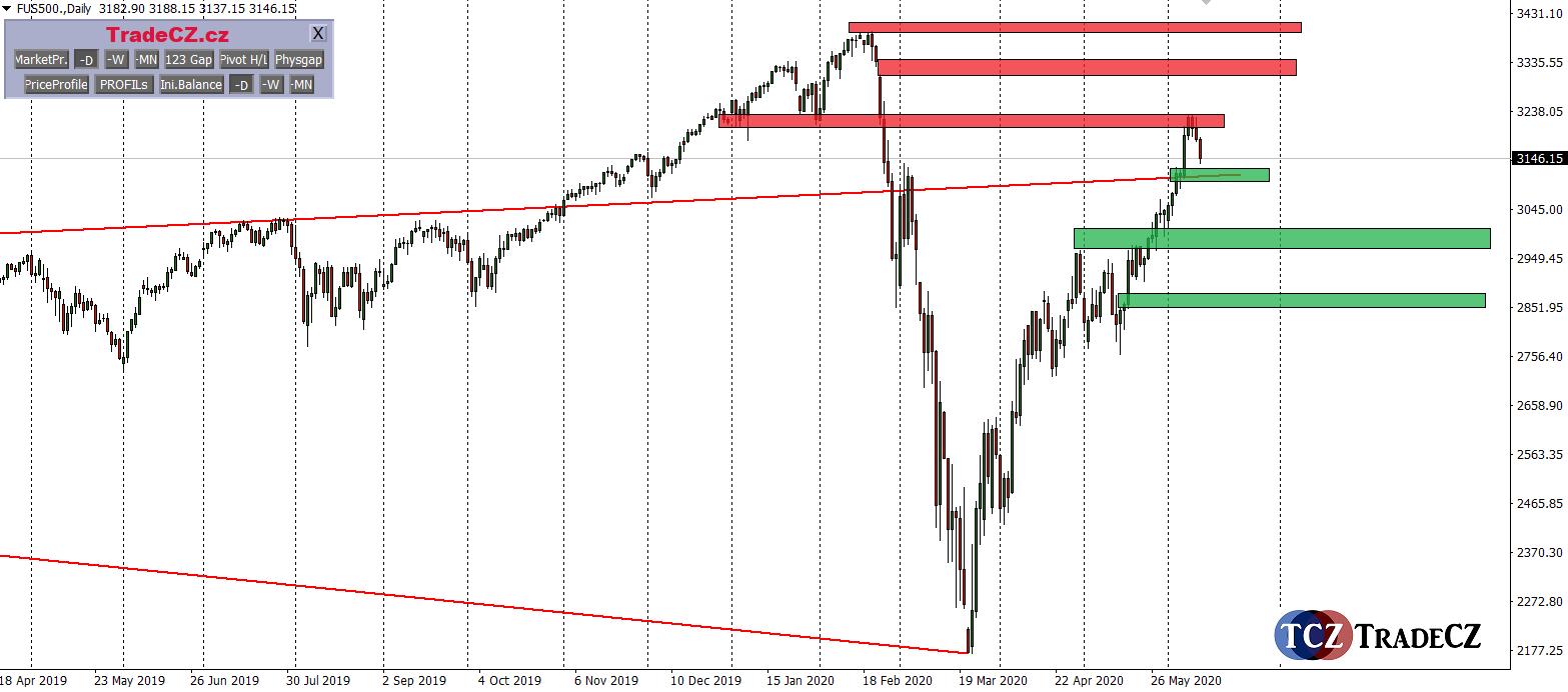 analýza index SP500