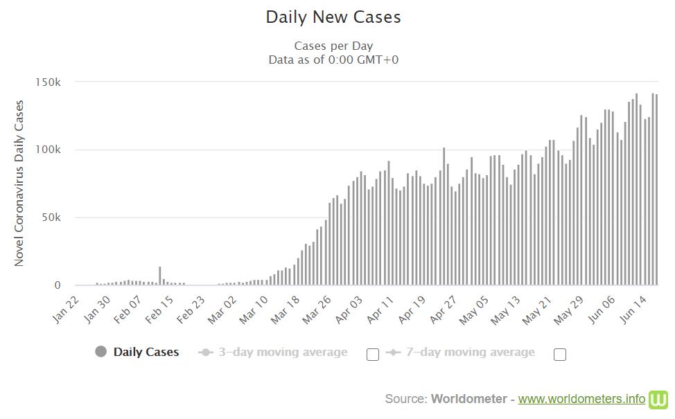 Koronavirus ve světě