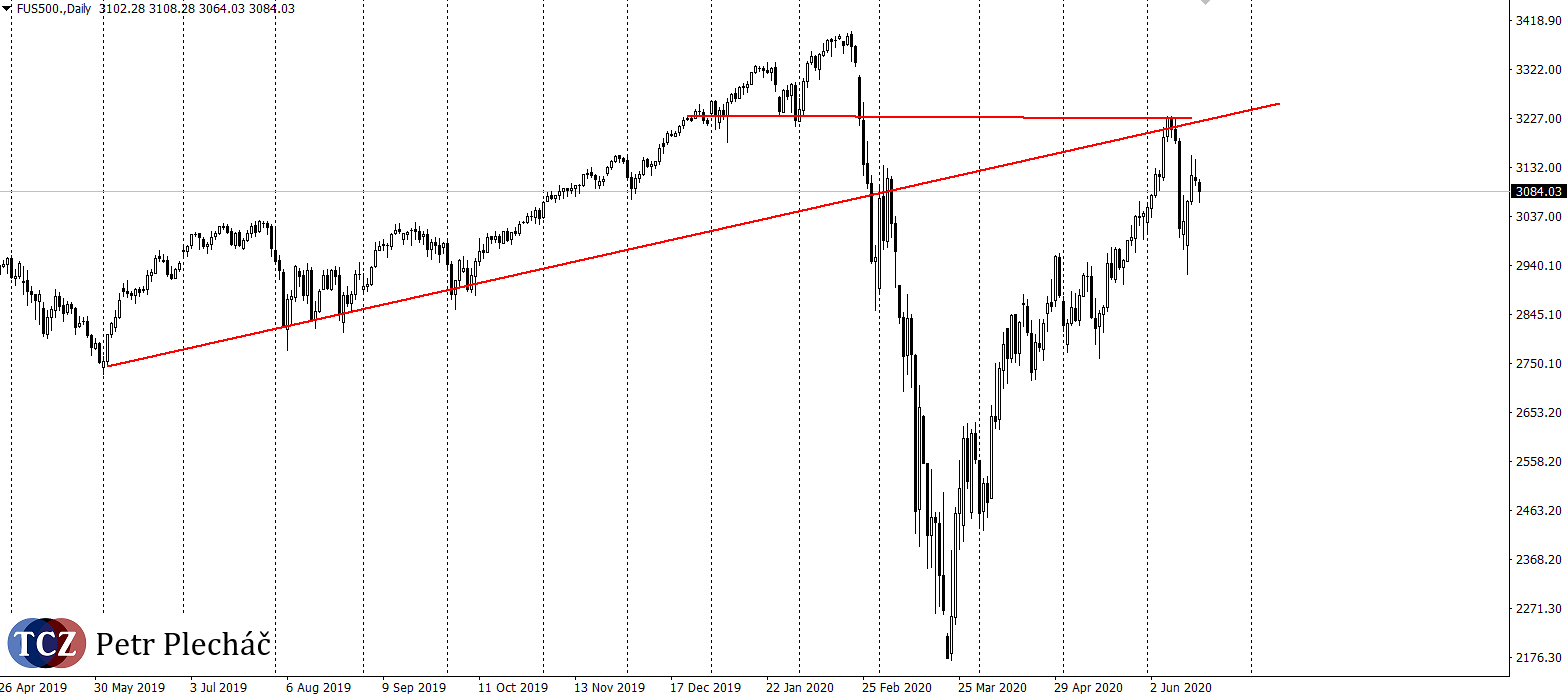 index SP500 analýza