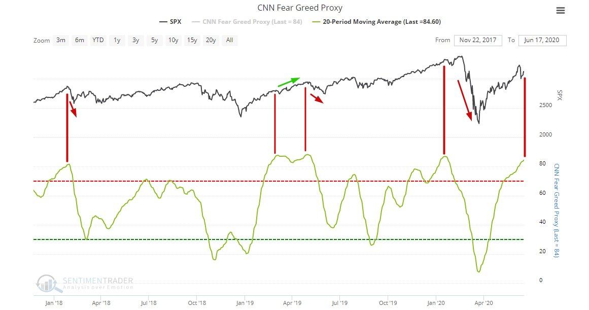 strach a chamtivost na trzích