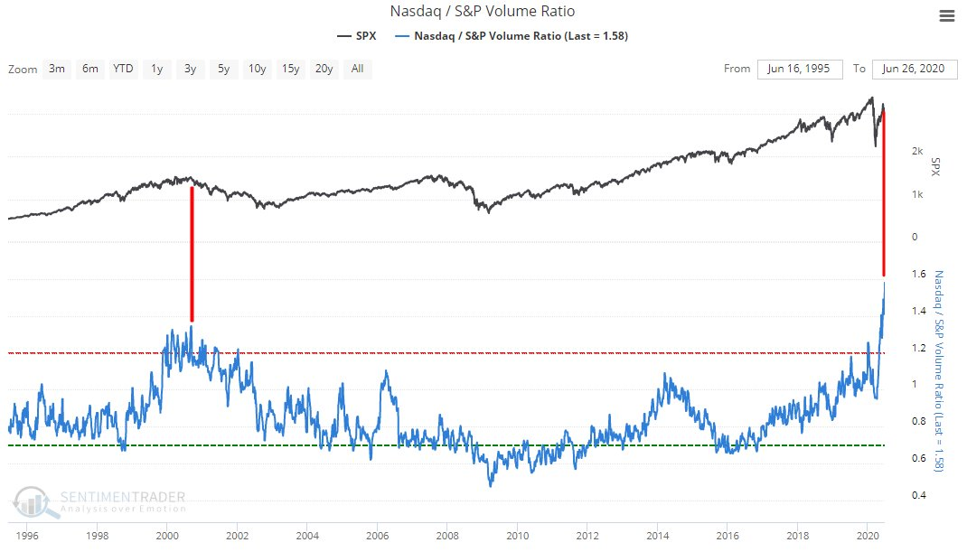 Sentiment nasdaq a SP500
