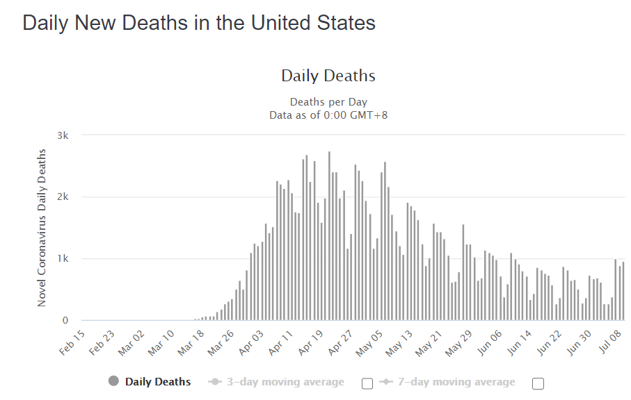 Úmrtí na covid v USA