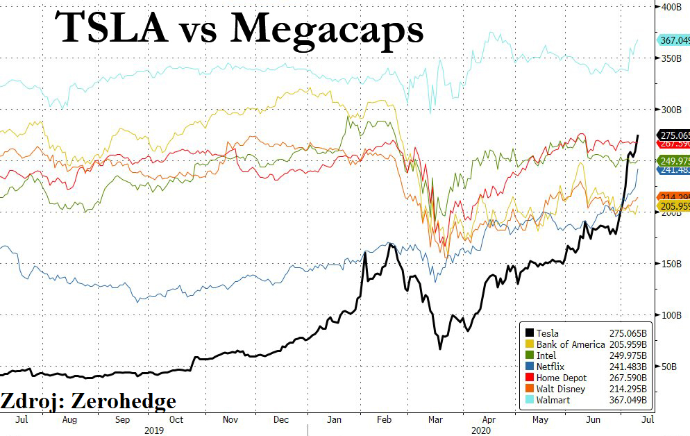 Tesla tržní kapitalizace