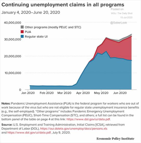 Podpora nezaměstnanost v USA