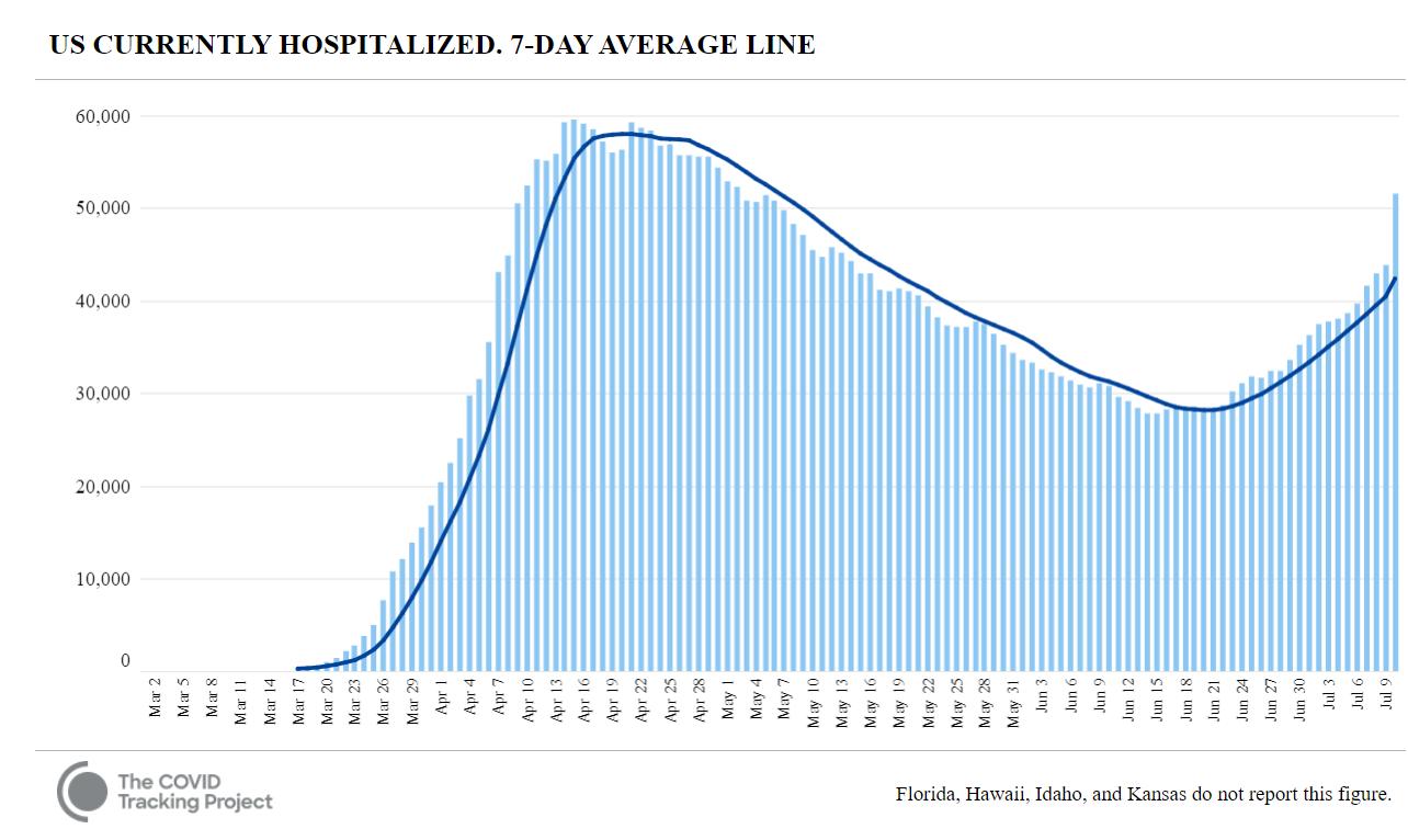 Hospitalizovaní v USA