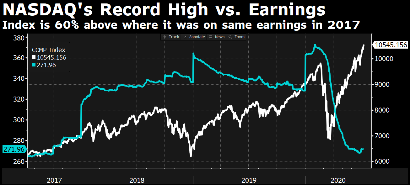 Nasdaq a Earnings