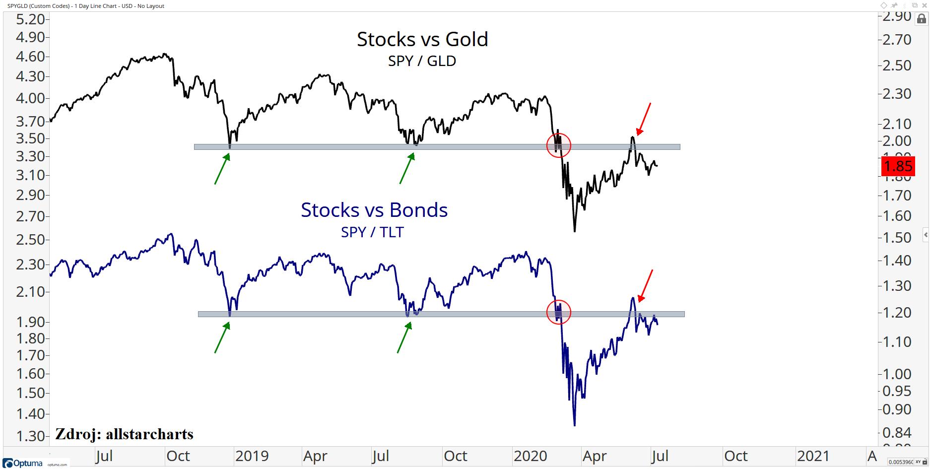 Poměr akcií, zlata a dluhopisů
