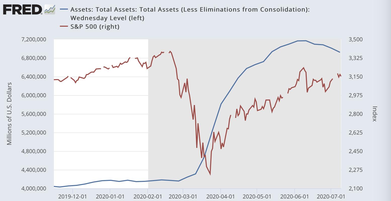 Balance Fedu a Akcie