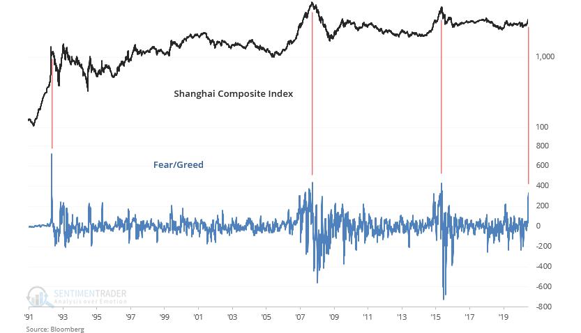 Chamtivost na akciích v Číně