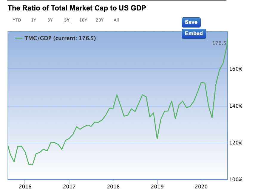 Poměr tržní kapitalizace a HDP v USA