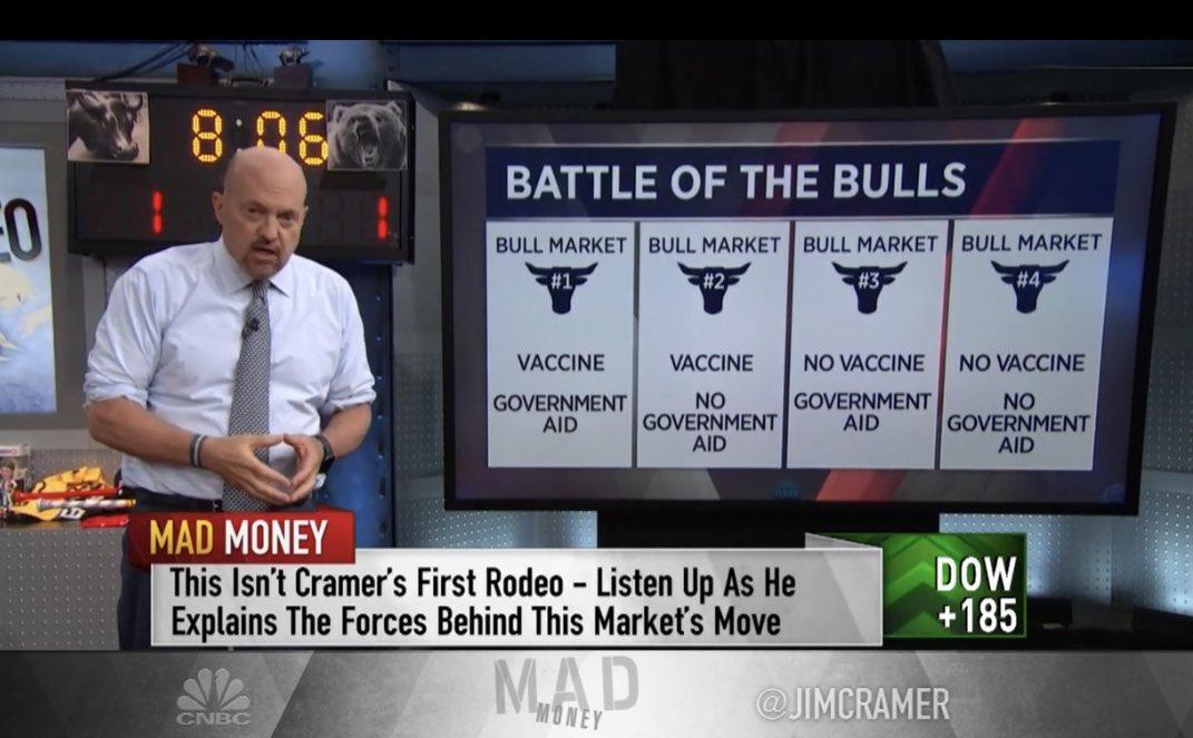 Bull market akcie 2020