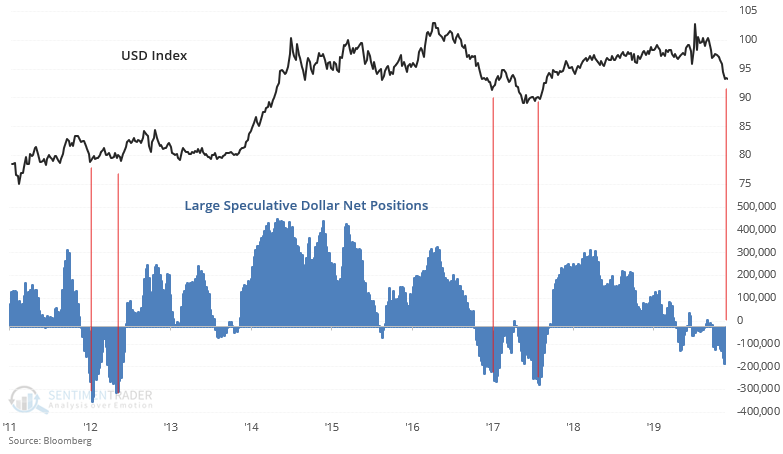 USD index large traders