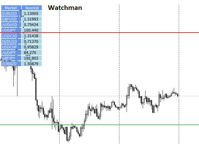 Watchman nástroj MT4
