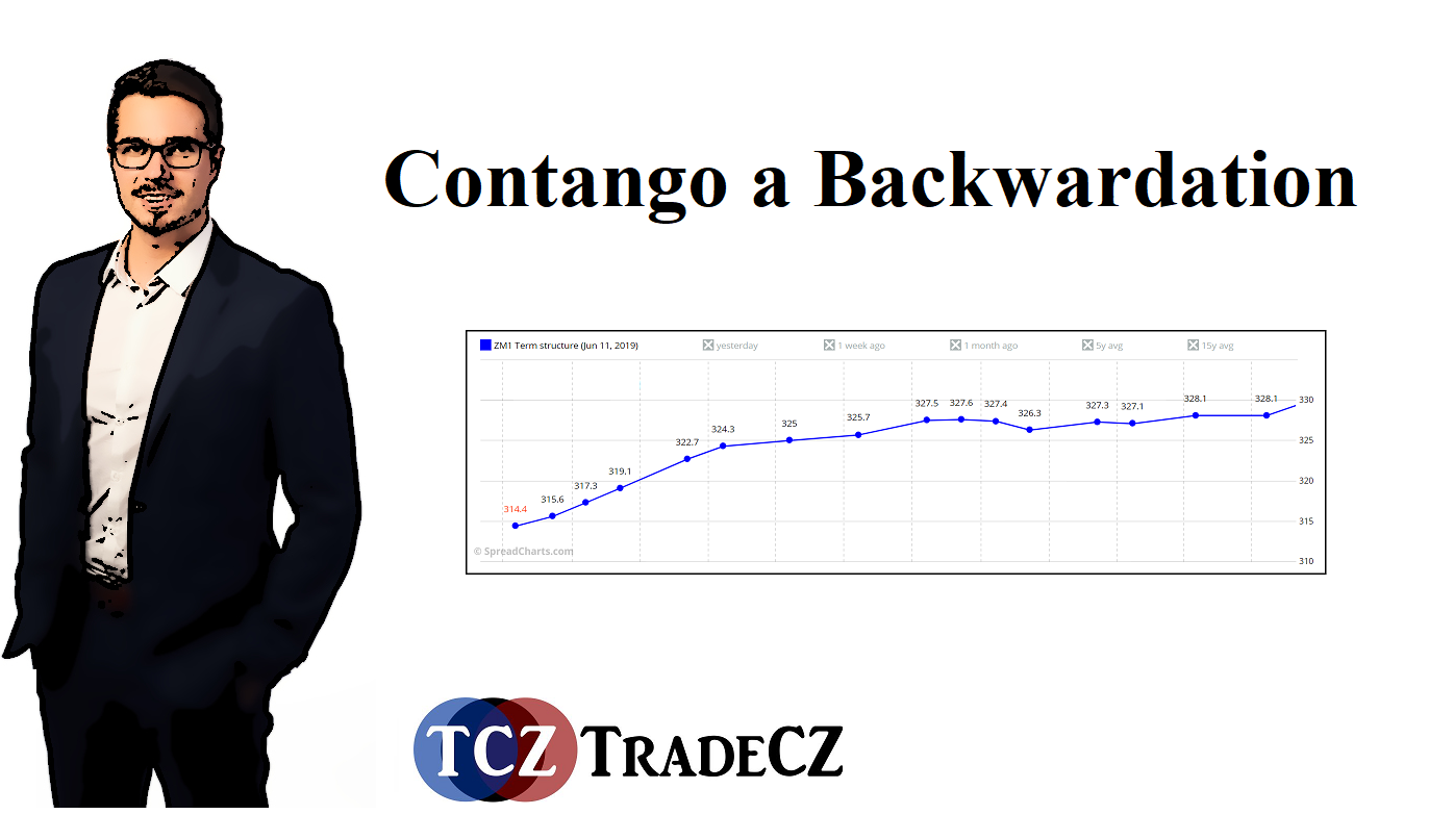 Contango a Backwardation