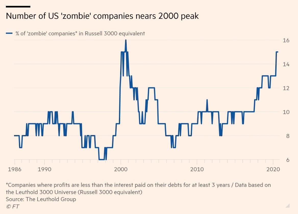 Zombie společnosti v USA