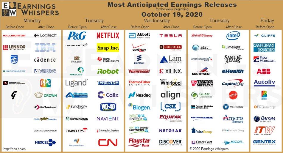 Earnings Q3 2020 druhý týden: NFLX, INTC, TSLA