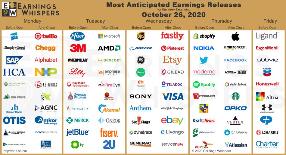 Earnings Q3 2020 Facebook, Apple, Microsoft, Google, Amazon