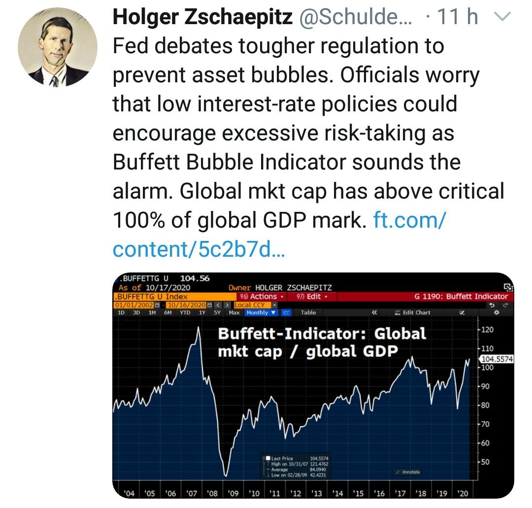 Buffettův indikátor a Fed vytváří bublinu
