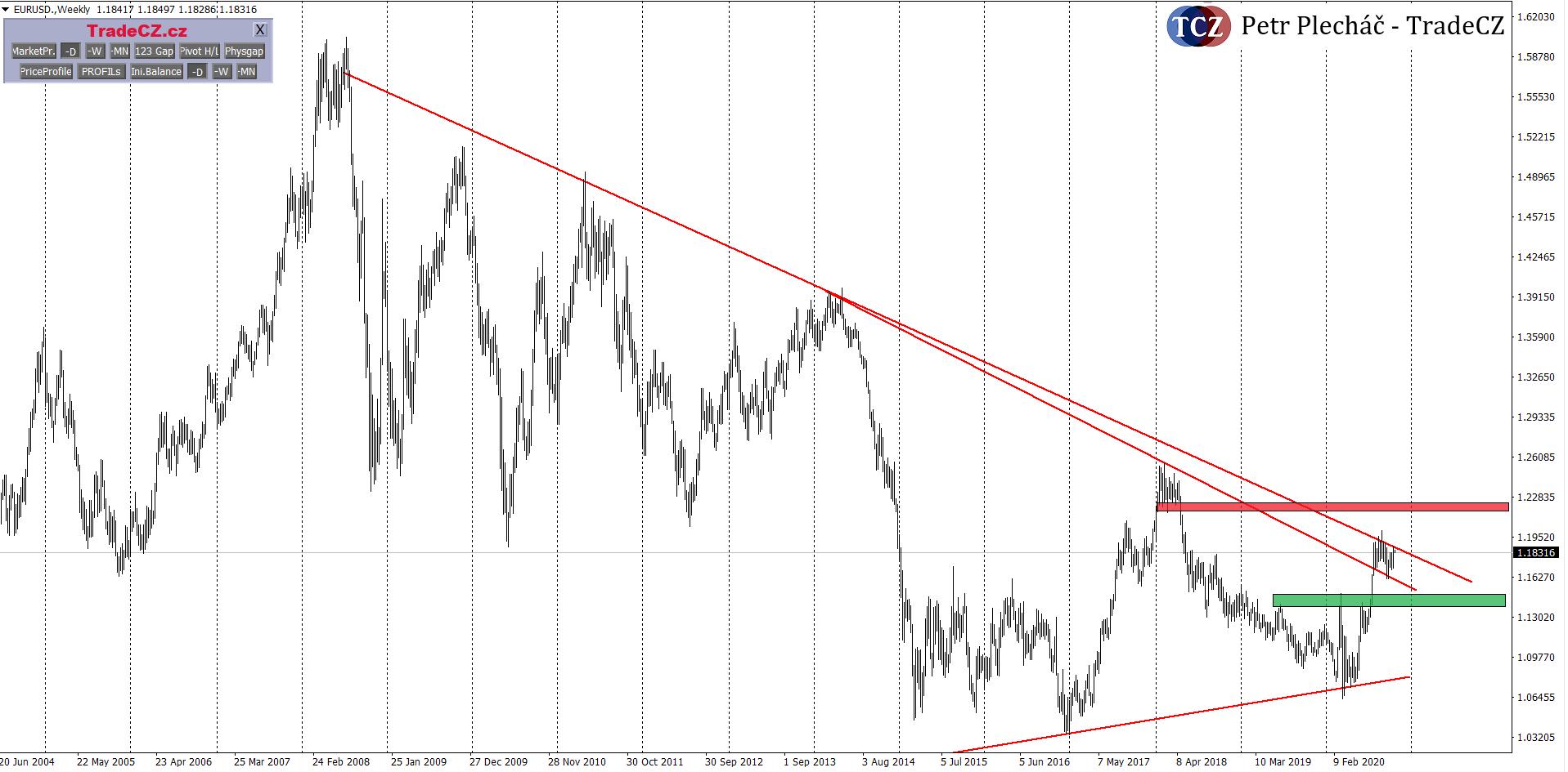 Měnový pár EURUSD