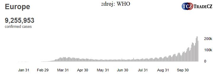Koronavirus v Evropě WHO