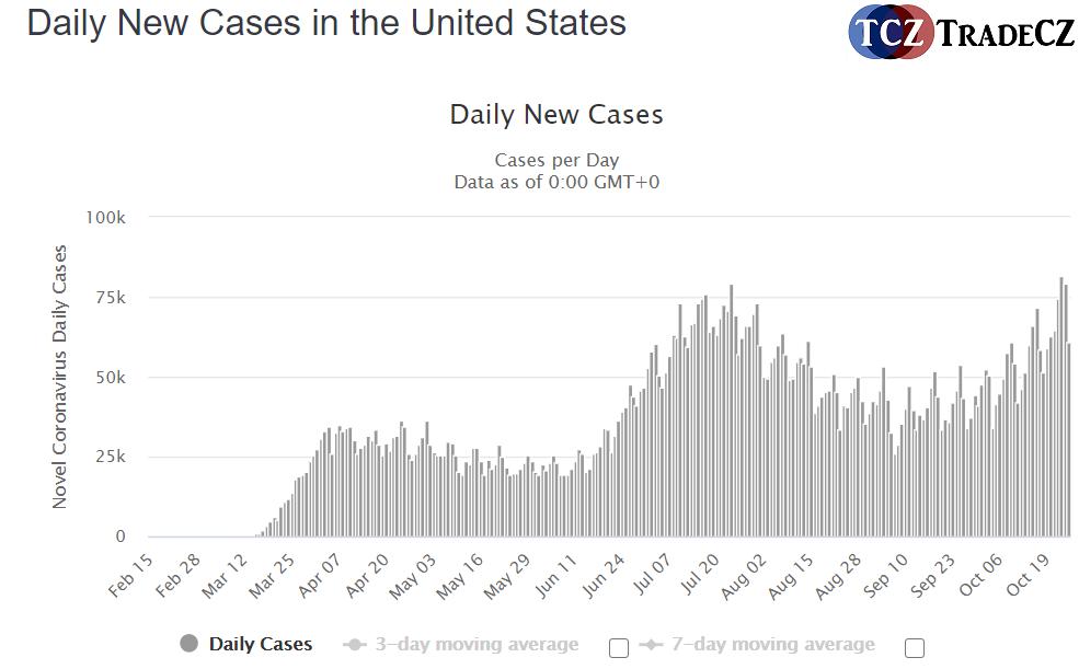 Koronavirus v USA